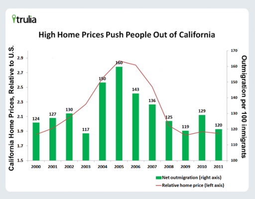 HomePrices_Migration_California